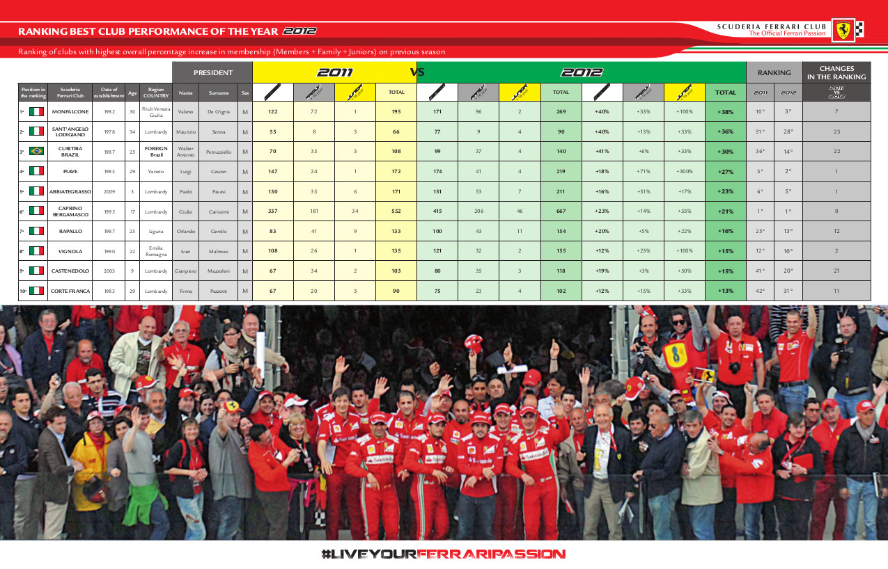 best_club_performance_2012