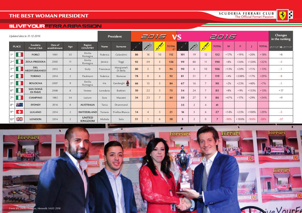 ranking_donne_2016