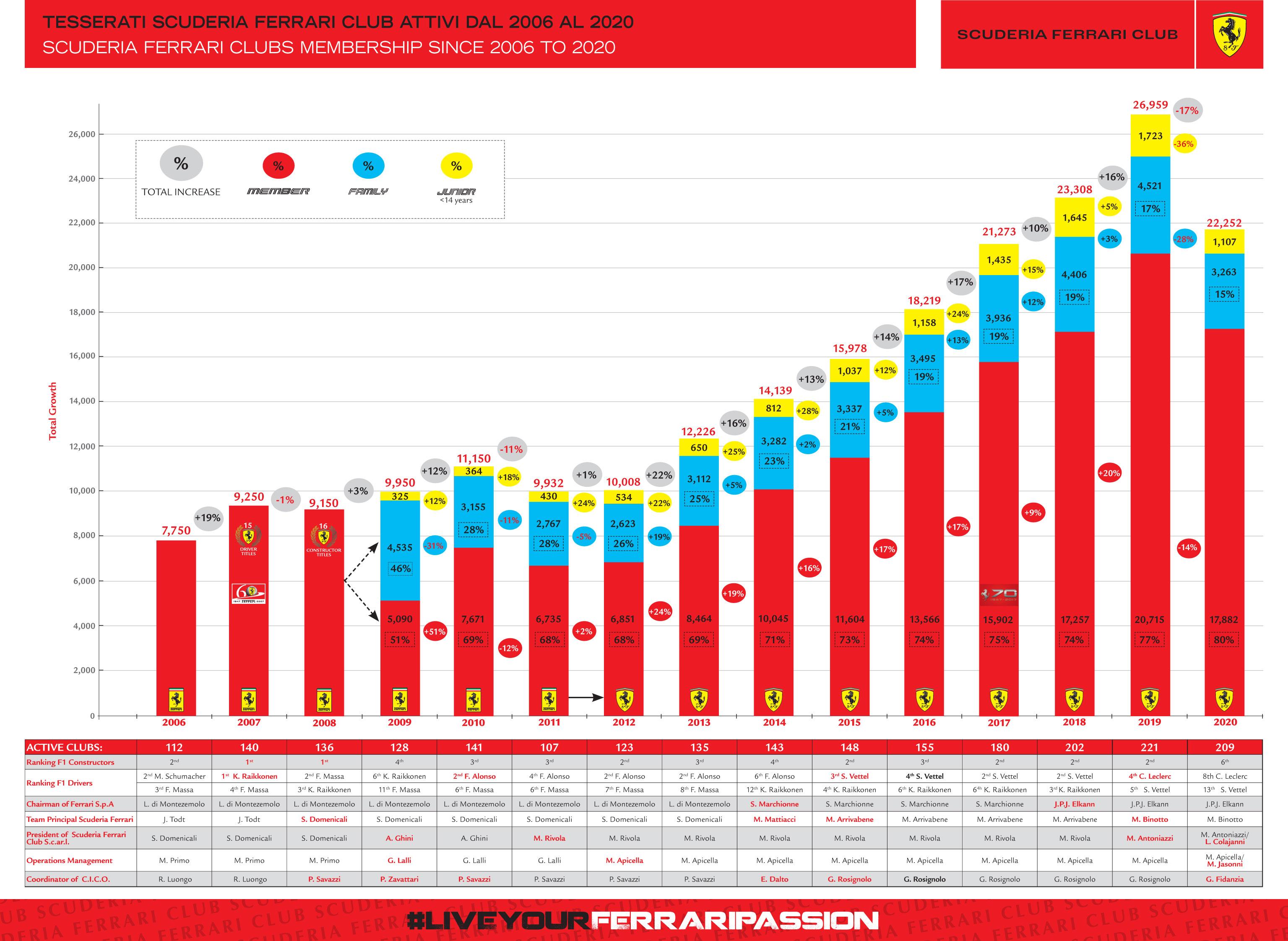 HR_SLIDE-NUMERO-TESSERATI_2006_2020-INTEGRALI-(gennaio-2021)