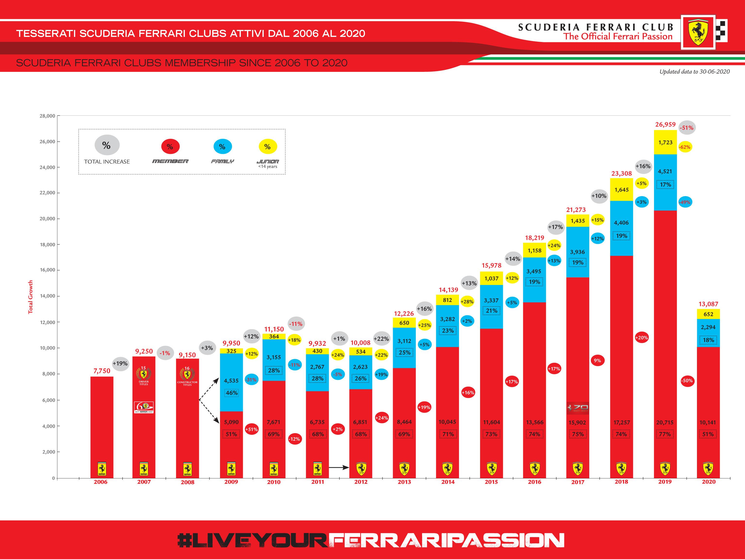 SLIDE NUMERO TESSERATI DAL 2006 AL 2020_HR
