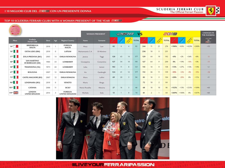 11_CLASS-MIGLIORI-10-CLUB-DEL-2019-CON-PRESIDENTE-DONNA